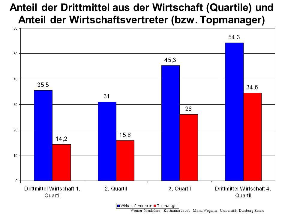 Werner Nienhüser - Katharina Jacob - Maria Wegener, Universität Duisburg-Essen Anteil der Drittmittel aus der Wirtschaft (Quartile) und Anteil der Wir