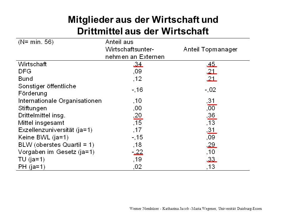 Werner Nienhüser - Katharina Jacob - Maria Wegener, Universität Duisburg-Essen Mitglieder aus der Wirtschaft und Drittmittel aus der Wirtschaft