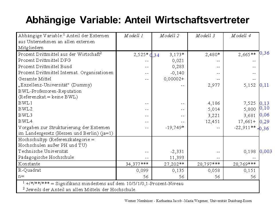 Werner Nienhüser - Katharina Jacob - Maria Wegener, Universität Duisburg-Essen Abhängige Variable: Anteil Wirtschaftsvertreter 0,34 0,36 0,11 0,13 0,1