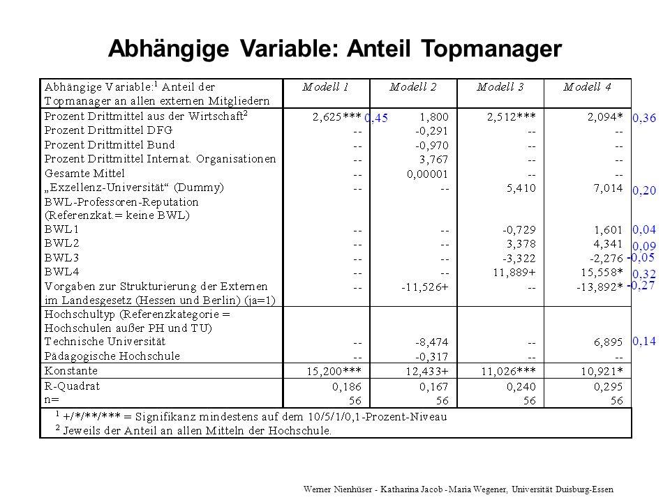 Werner Nienhüser - Katharina Jacob - Maria Wegener, Universität Duisburg-Essen Abhängige Variable: Anteil Topmanager 0,36 0,20 0,04 0,09 -0,05 0,32 -0