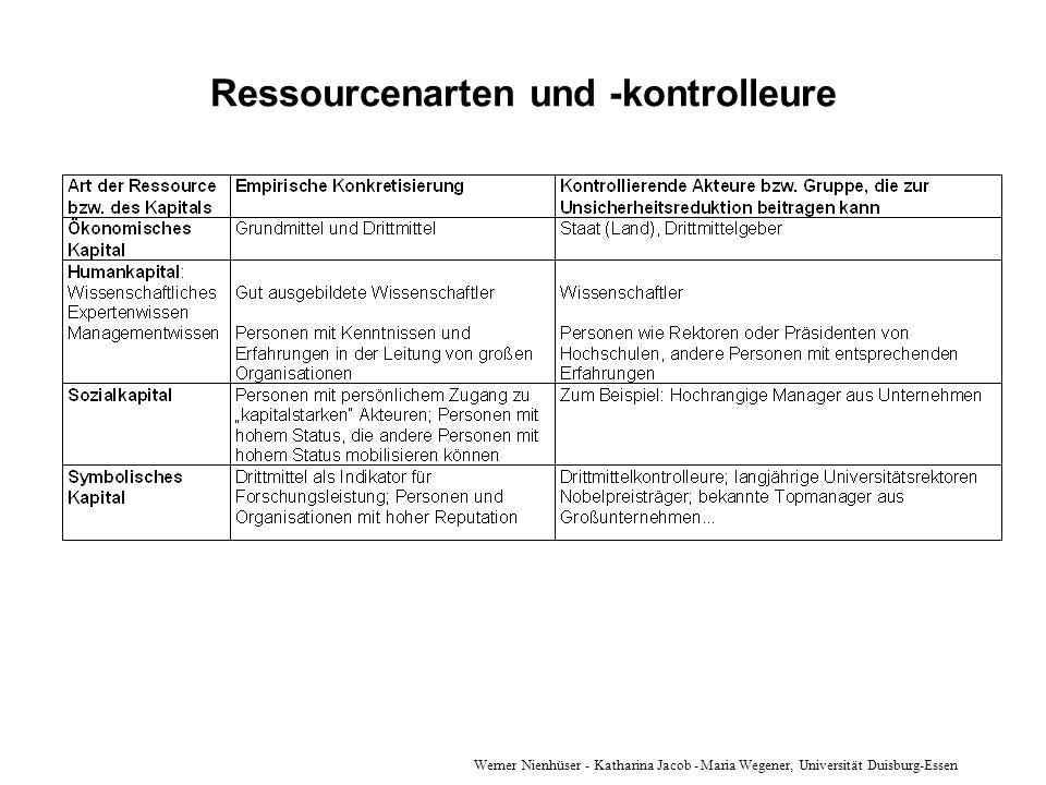 Werner Nienhüser - Katharina Jacob - Maria Wegener, Universität Duisburg-Essen Ressourcenarten und -kontrolleure