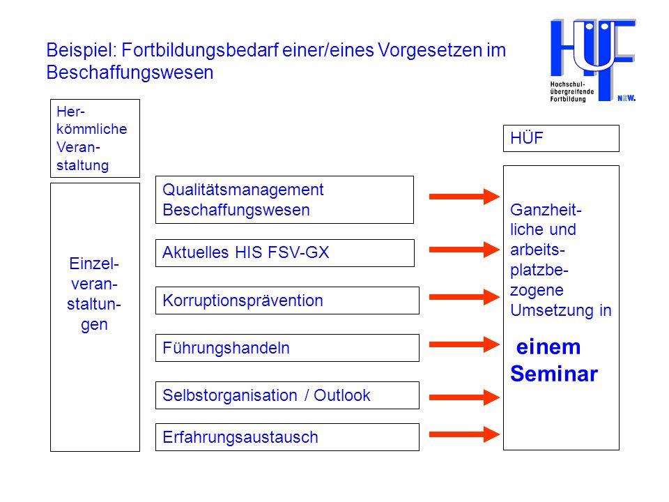 8 Wissensverlust nach dem Seminar Erwerb von Wissen Zeit Seminar ?