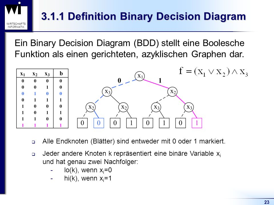 23 WIRTSCHAFTS INFORMATIK 3.1.1 Definition Binary Decision Diagram Ein Binary Decision Diagram (BDD) stellt eine Boolesche Funktion als einen gerichteten, azyklischen Graphen dar.