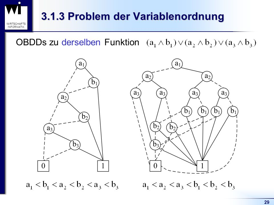 29 WIRTSCHAFTS INFORMATIK 3.1.3 Problem der Variablenordnung OBDDs zu derselben Funktion