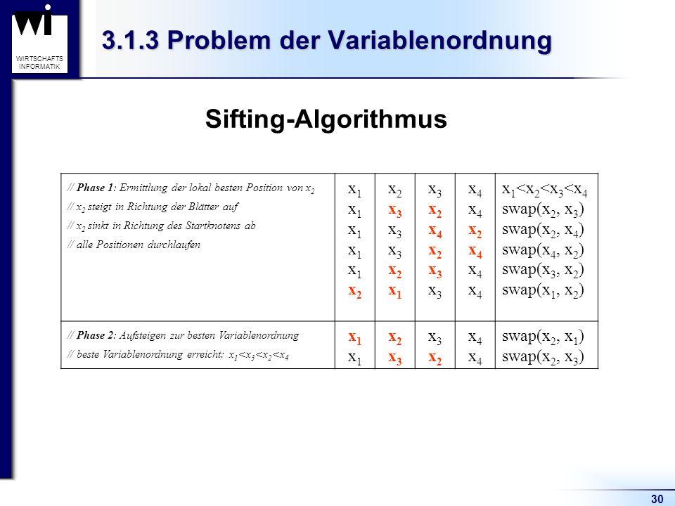 30 WIRTSCHAFTS INFORMATIK 3.1.3 Problem der Variablenordnung Sifting-Algorithmus // Phase 1: Ermittlung der lokal besten Position von x 2 // x 2 steigt in Richtung der Blätter auf // x 2 sinkt in Richtung des Startknotens ab // alle Positionen durchlaufen x1x1x1x1x1x2x1x1x1x1x1x2 x2x3x3x3x2x1x2x3x3x3x2x1 x3x2x4x2x3x3x3x2x4x2x3x3 x4x4x2x4x4x4x4x4x2x4x4x4 x 1 <x 2 <x 3 <x 4 swap(x 2, x 3 ) swap(x 2, x 4 ) swap(x 4, x 2 ) swap(x 3, x 2 ) swap(x 1, x 2 ) // Phase 2: Aufsteigen zur besten Variablenordnung // beste Variablenordnung erreicht: x 1 <x 3 <x 2 <x 4 x1x1x1x1 x2x3x2x3 x3x2x3x2 x4x4x4x4 swap(x 2, x 1 ) swap(x 2, x 3 )