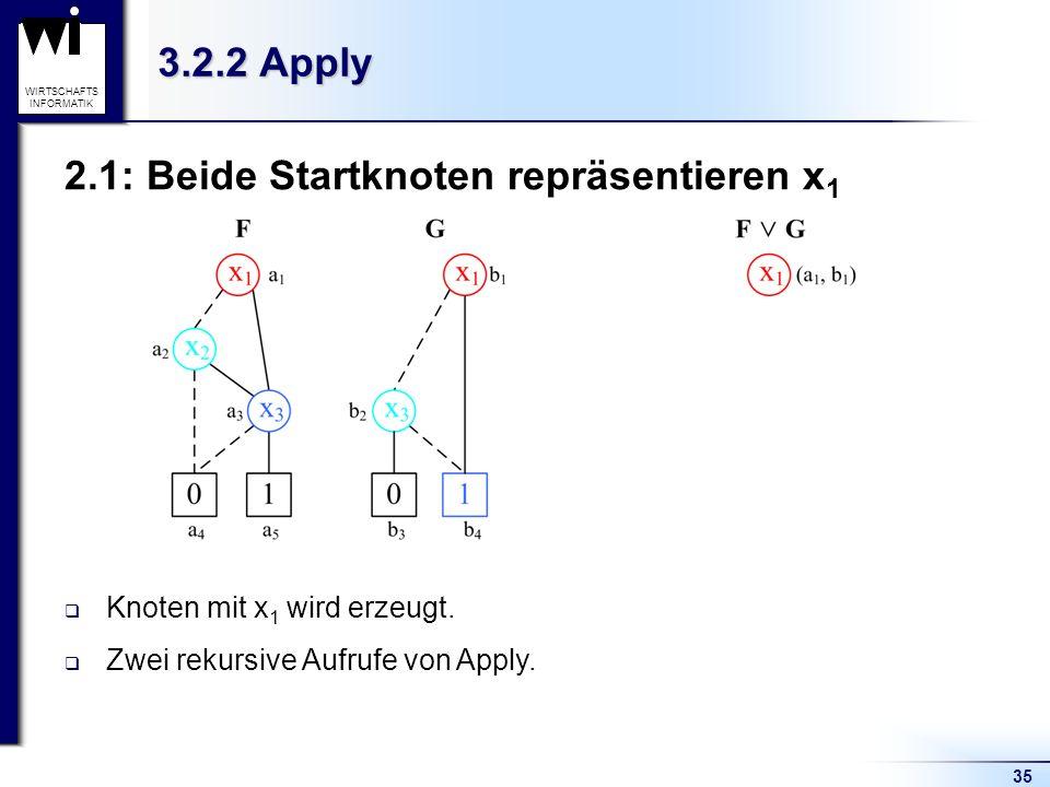 35 WIRTSCHAFTS INFORMATIK 3.2.2 Apply 2.1: Beide Startknoten repräsentieren x 1 Knoten mit x 1 wird erzeugt. Zwei rekursive Aufrufe von Apply.
