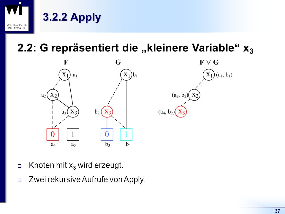 37 WIRTSCHAFTS INFORMATIK 3.2.2 Apply 2.2: G repräsentiert die kleinere Variable x 3 Knoten mit x 3 wird erzeugt. Zwei rekursive Aufrufe von Apply.