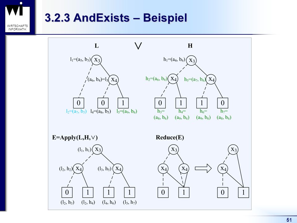 51 WIRTSCHAFTS INFORMATIK 3.2.3 AndExists – Beispiel