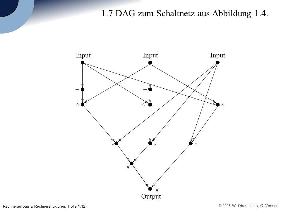 Rechneraufbau & Rechnerstrukturen, Folie 1.12 © 2006 W. Oberschelp, G. Vossen 1.7 DAG zum Schaltnetz aus Abbildung 1.4.