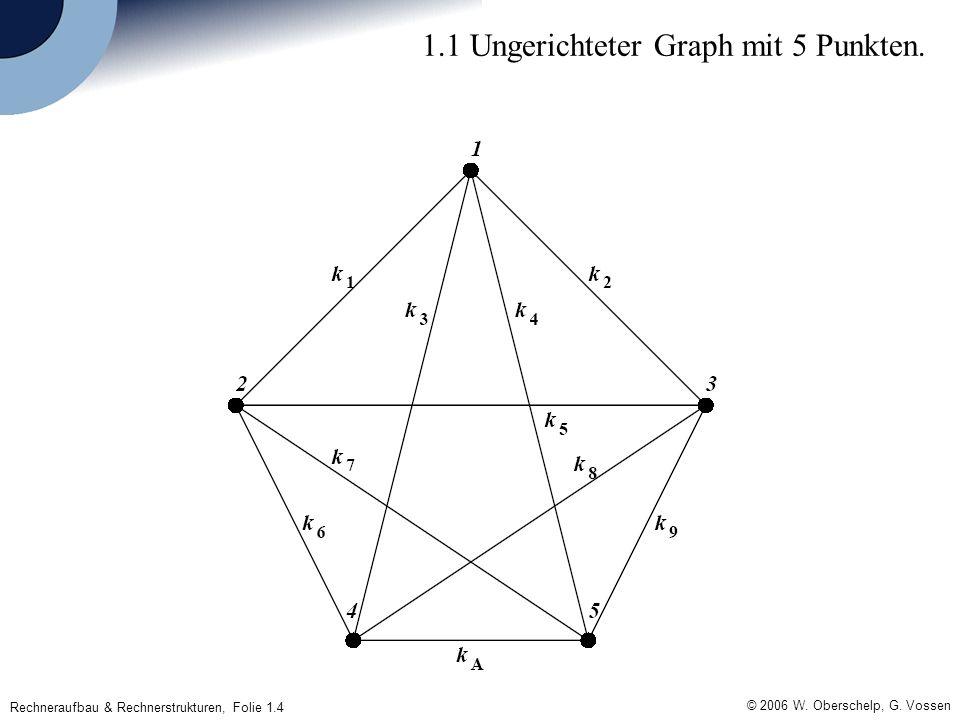 Rechneraufbau & Rechnerstrukturen, Folie 1.4 © 2006 W. Oberschelp, G. Vossen 1.1 Ungerichteter Graph mit 5 Punkten.
