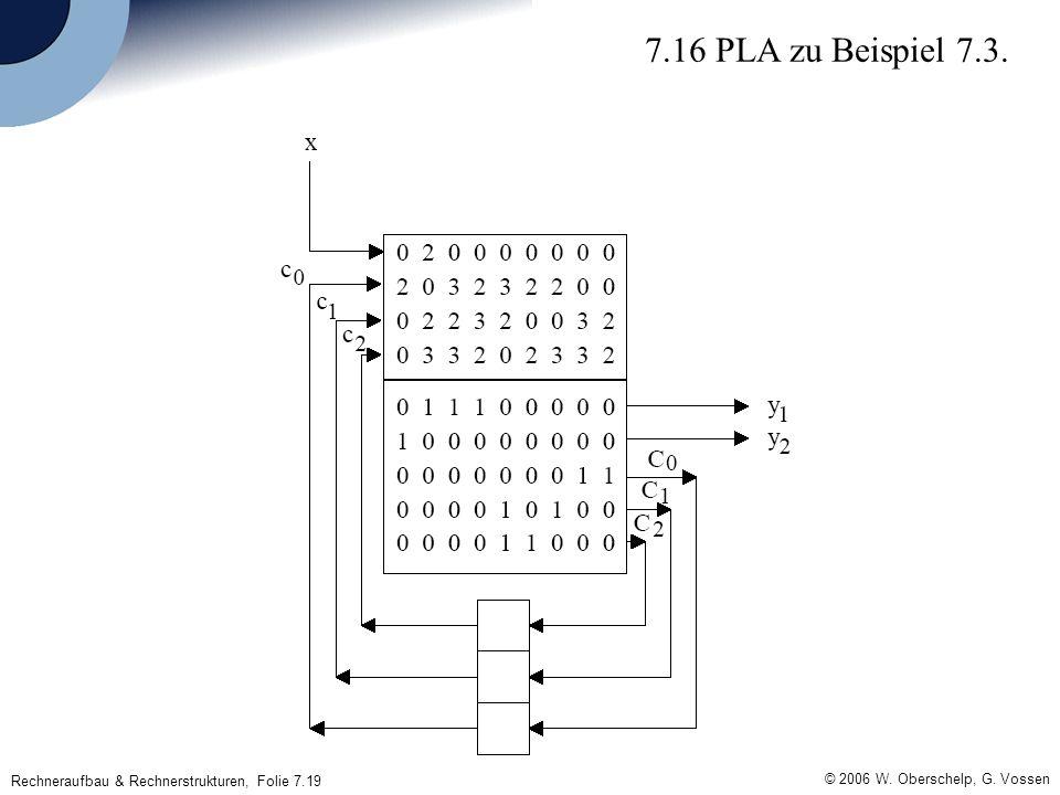 Rechneraufbau & Rechnerstrukturen, Folie 7.19 © 2006 W.