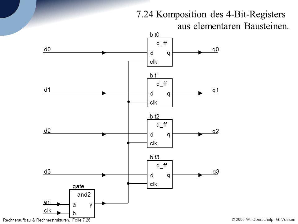 Rechneraufbau & Rechnerstrukturen, Folie 7.28 © 2006 W.