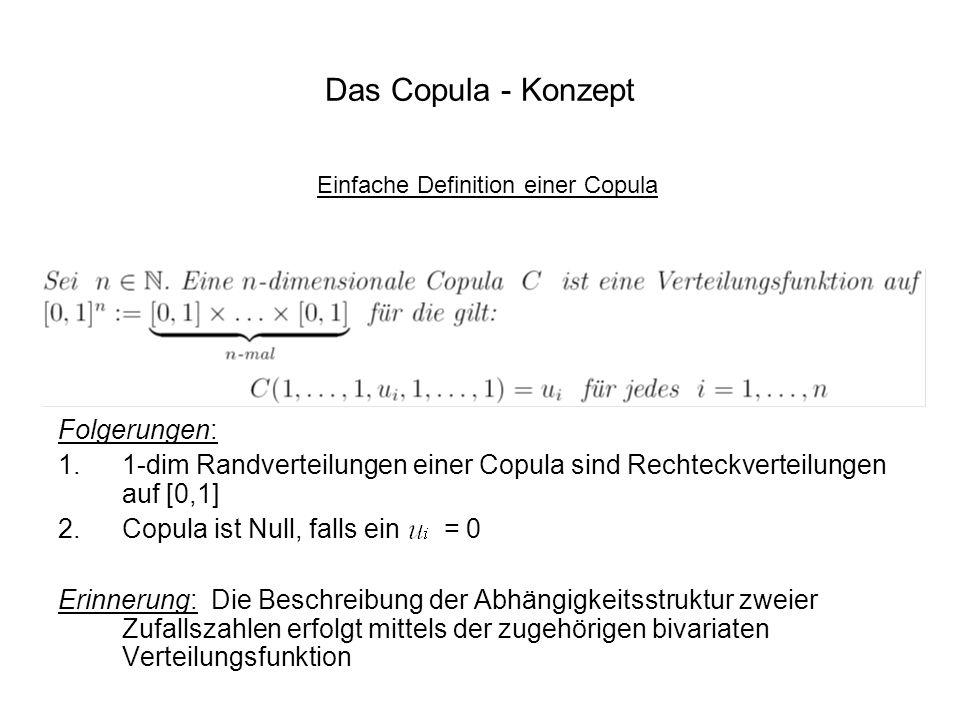 Das Copula - Konzept Einfache Definition einer Copula Folgerungen: 1.1-dim Randverteilungen einer Copula sind Rechteckverteilungen auf [0,1] 2.Copula