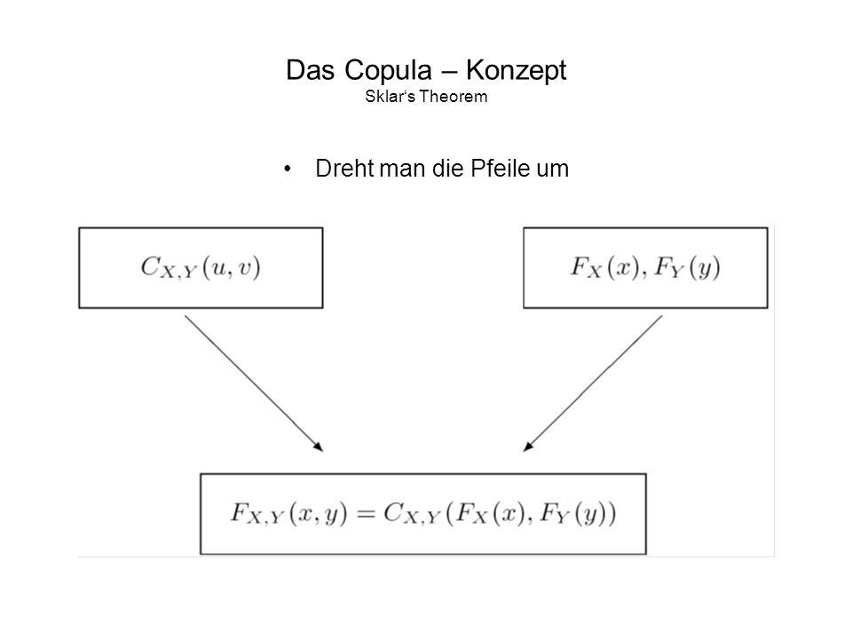 Das Copula – Konzept Sklars Theorem Dreht man die Pfeile um