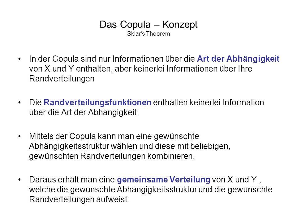 Das Copula – Konzept Sklars Theorem In der Copula sind nur Informationen über die Art der Abhängigkeit von X und Y enthalten, aber keinerlei Informati