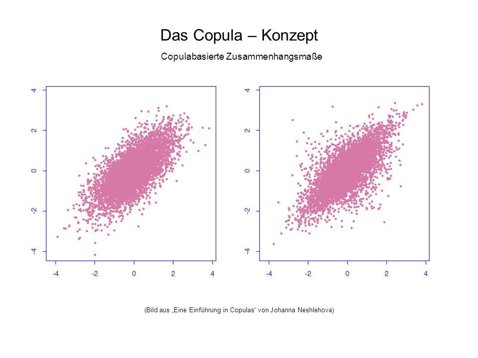 Das Copula – Konzept Copulabasierte Zusammenhangsmaße (Bild aus Eine Einführung in Copulas von Johanna Neshlehova)