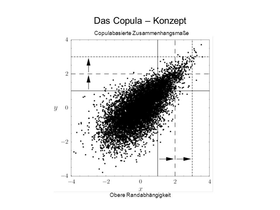 Das Copula – Konzept Copulabasierte Zusammenhangsmaße Obere Randabhängigkeit