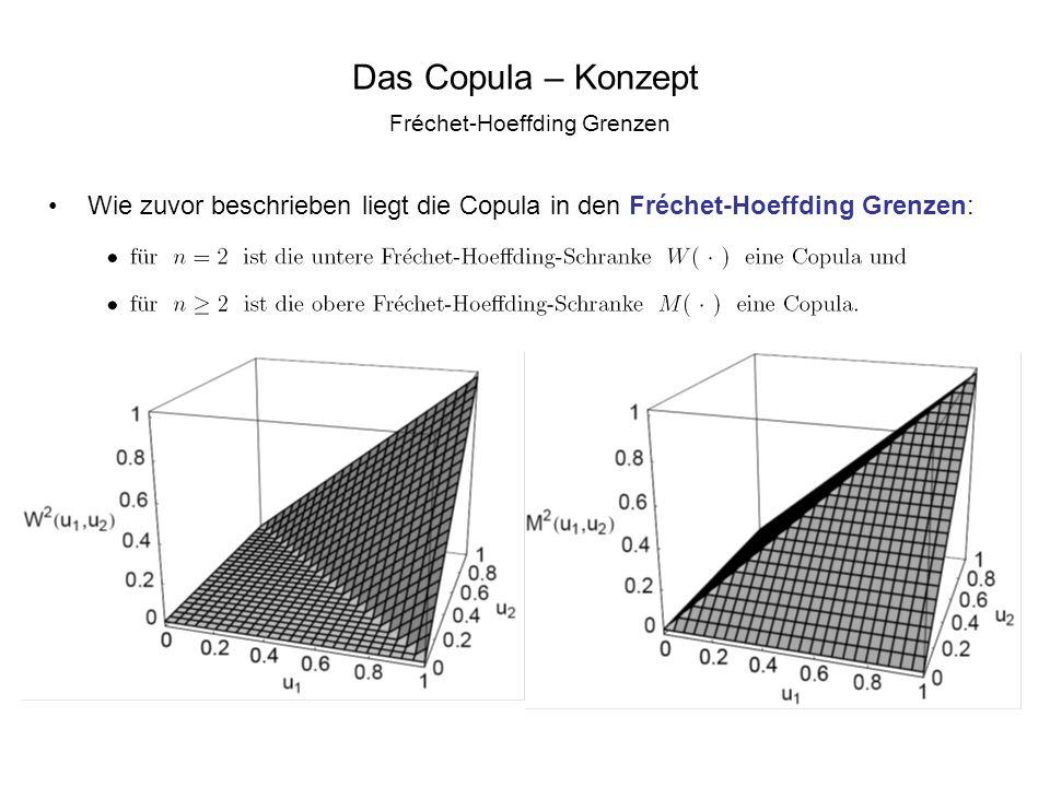 Das Copula – Konzept Fréchet-Hoeffding Grenzen Wie zuvor beschrieben liegt die Copula in den Fréchet-Hoeffding Grenzen:
