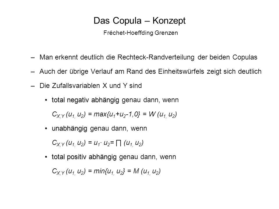Das Copula – Konzept Fréchet-Hoeffding Grenzen –Man erkennt deutlich die Rechteck-Randverteilung der beiden Copulas –Auch der übrige Verlauf am Rand d