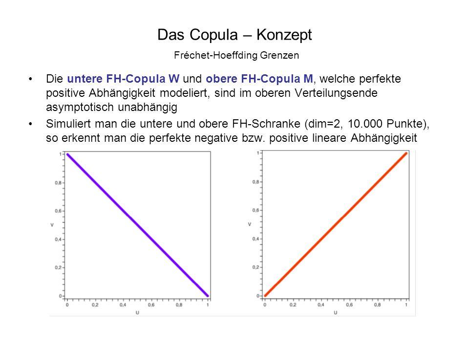 Das Copula – Konzept Fréchet-Hoeffding Grenzen Die untere FH-Copula W und obere FH-Copula M, welche perfekte positive Abhängigkeit modeliert, sind im