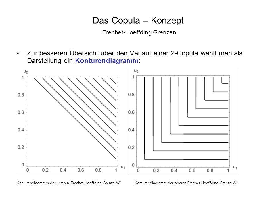Das Copula – Konzept Fréchet-Hoeffding Grenzen Zur besseren Übersicht über den Verlauf einer 2-Copula wählt man als Darstellung ein Konturendiagramm: