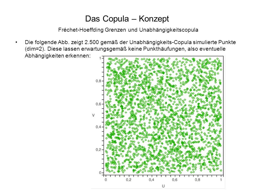 Das Copula – Konzept Fréchet-Hoeffding Grenzen und Unabhängigkeitscopula Die folgende Abb. zeigt 2.500 gemäß der Unabhängigkeits-Copula simulierte Pun