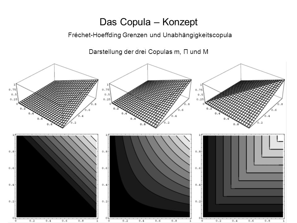 Das Copula – Konzept Fréchet-Hoeffding Grenzen und Unabhängigkeitscopula Darstellung der drei Copulas m, Π und M