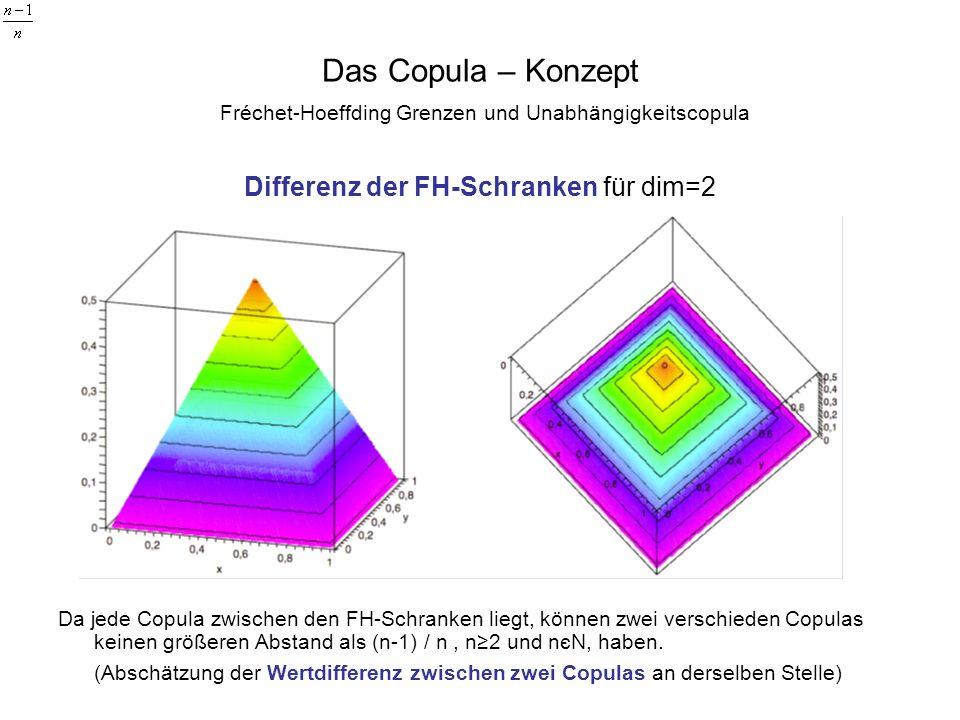 Das Copula – Konzept Fréchet-Hoeffding Grenzen und Unabhängigkeitscopula Differenz der FH-Schranken für dim=2 Da jede Copula zwischen den FH-Schranken