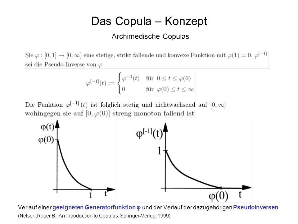 Das Copula – Konzept Archimedische Copulas Verlauf einer geeigneten Generatorfunktion φ und der Verlauf der dazugehörigen Pseudoinversen (Nelsen,Roger