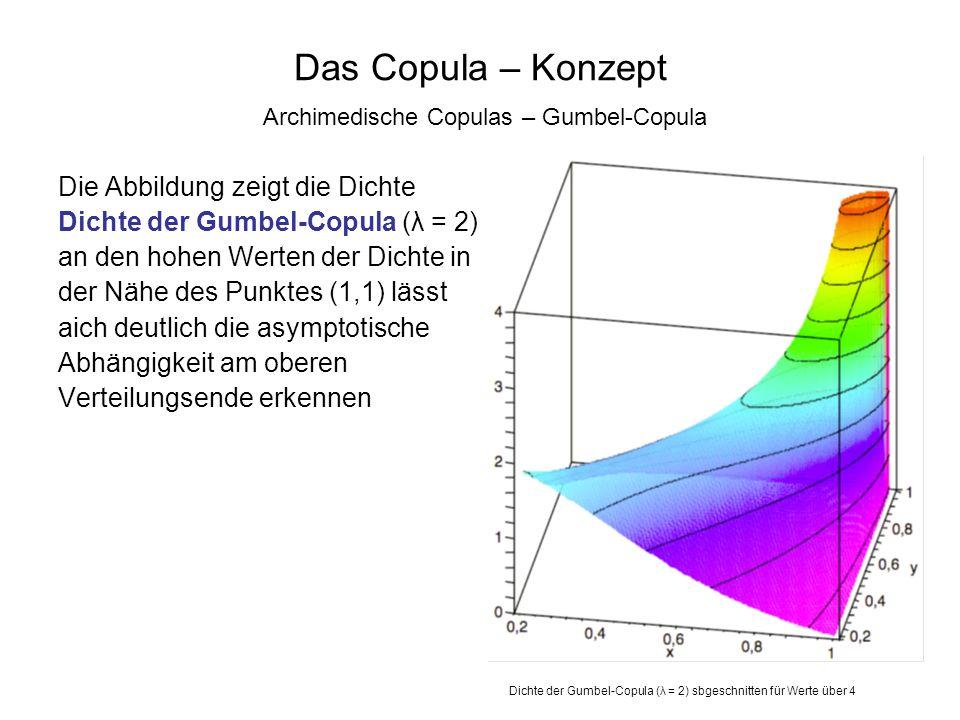 Die Abbildung zeigt die Dichte Dichte der Gumbel-Copula (λ = 2) an den hohen Werten der Dichte in der Nähe des Punktes (1,1) lässt aich deutlich die a