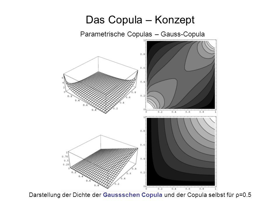 Das Copula – Konzept Parametrische Copulas – Gauss-Copula Darstellung der Dichte der Gaussschen Copula und der Copula selbst für ρ=0.5