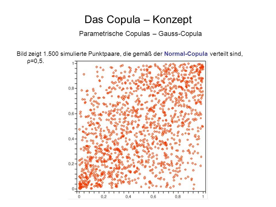 Das Copula – Konzept Parametrische Copulas – Gauss-Copula Bild zeigt 1.500 simulierte Punktpaare, die gemäß der Normal-Copula verteilt sind, ρ=0,5.