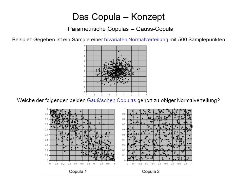 Das Copula – Konzept Parametrische Copulas – Gauss-Copula Beispiel: Gegeben ist ein Sample einer bivariaten Normalverteilung mit 500 Samplepunkten Wel