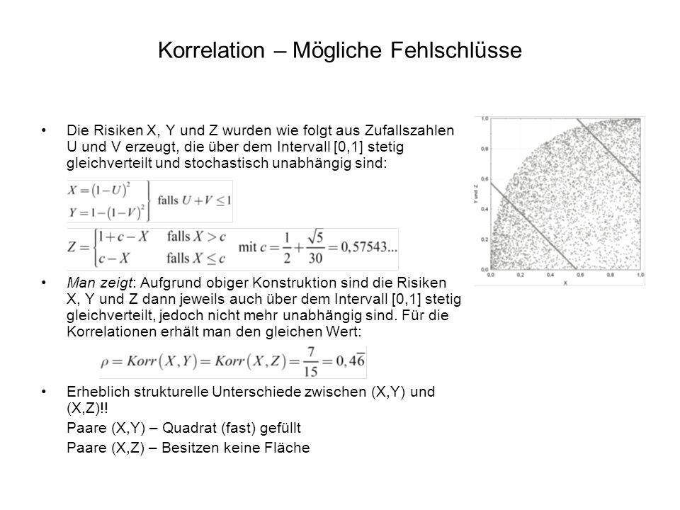 Das Copula – Konzept Copulabasierte Zusammenhangsmaße Der Korrelationskoeffizient von Bravais-Pearson lässt sich nicht als Funktion der Copula C schreiben: Er hängt über die Varianzen auch von den Randverteilungen ab: Aber auch bei Kendall und Spearman bedingt der Wert 0 nicht die Unabhängigkeit der jeweiligen Zufallsvariablen Ein Maß, das dies tut: Schweizer und Wolffs Unabhängigkeitsmaß σ