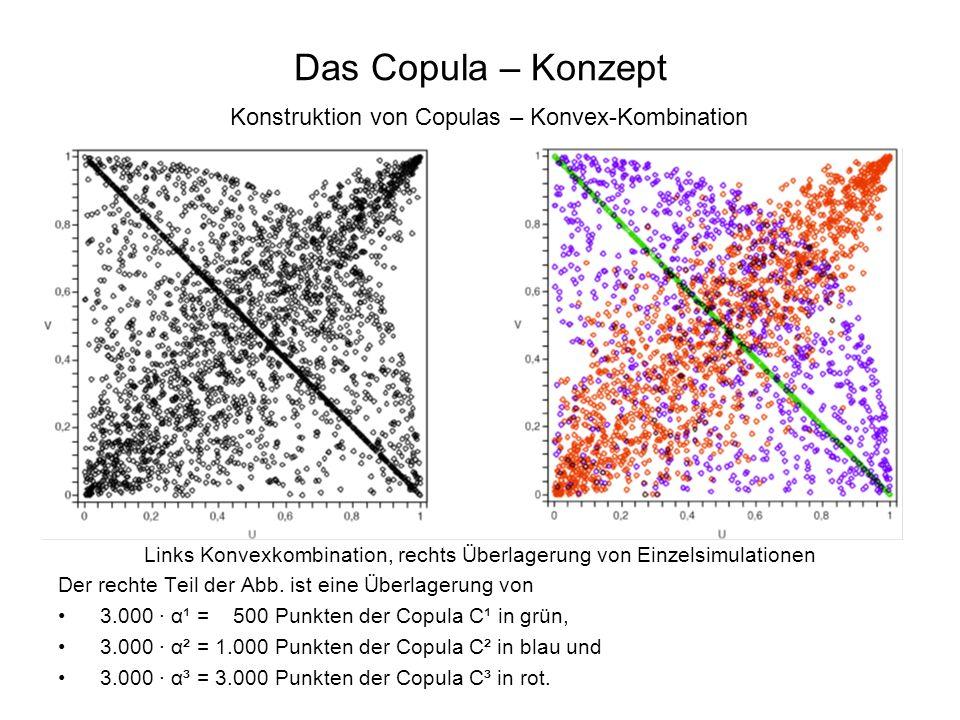 Das Copula – Konzept Konstruktion von Copulas – Konvex-Kombination Links Konvexkombination, rechts Überlagerung von Einzelsimulationen Der rechte Teil