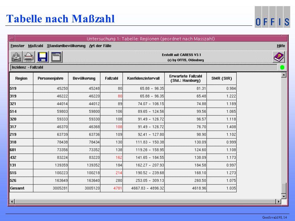Greifswald 98, 14 Tabelle nach Maßzahl