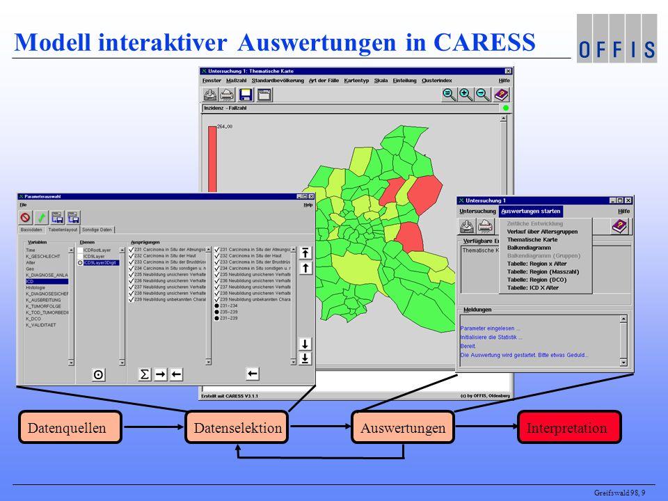 Greifswald 98, 9 Modell interaktiver Auswertungen in CARESS DatenquellenAuswertungenDatenselektionInterpretation