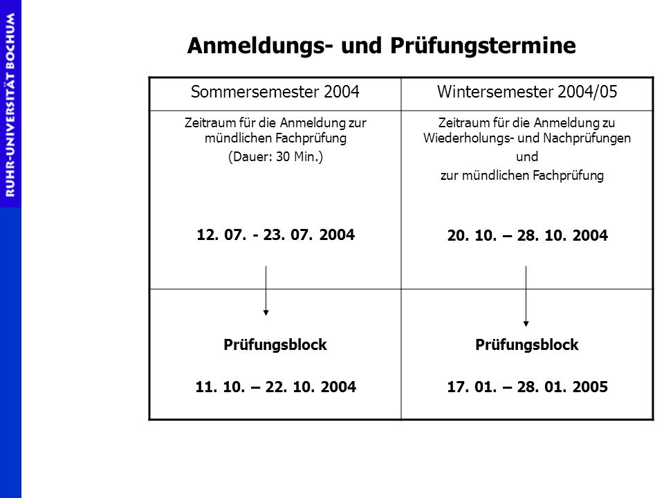 Sommersemester 2004Wintersemester 2004/05 Zeitraum für die Anmeldung zur mündlichen Fachprüfung (Dauer: 30 Min.) 12. 07. - 23. 07. 2004 Zeitraum für d