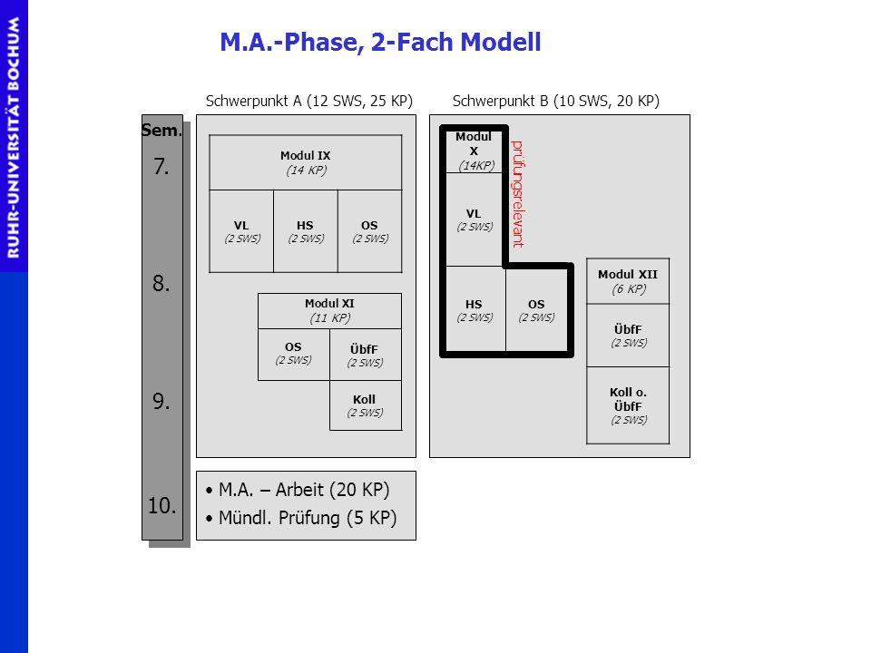 Koll (2 SWS) ÜbfF (2 SWS) OS (2 SWS) Modul XI (11 KP) Modul IX (14 KP) VL (2 SWS) HS (2 SWS) OS (2 SWS) Modul XII (6 KP) ÜbfF (2 SWS) Koll o. ÜbfF (2