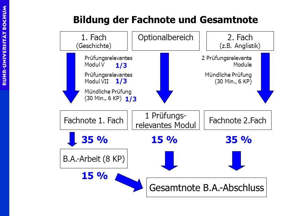 Bildung der Fachnote und Gesamtnote Gesamtnote B.A.-Abschluss 2. Fach (z.B. Anglistik) Optionalbereich1. Fach (Geschichte) Fachnote 1. Fach 1 Prüfungs