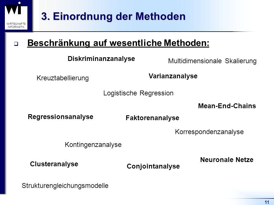 11 WIRTSCHAFTS INFORMATIK 3. Einordnung der Methoden Varianzanalyse Regressionsanalyse Diskriminanzanalyse Conjointanalyse Faktorenanalyse Clusteranal