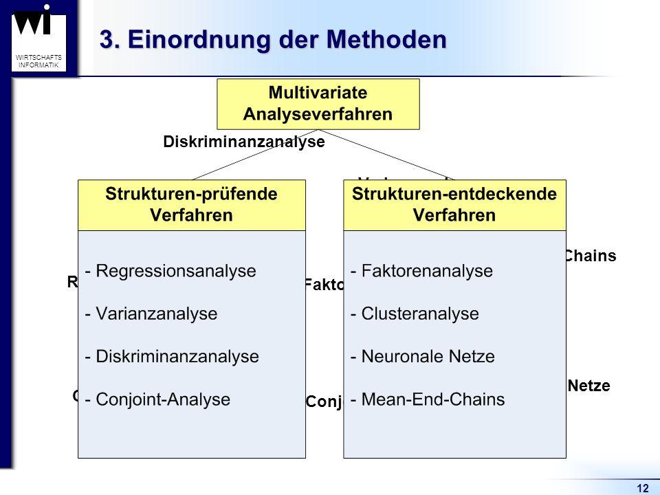 12 WIRTSCHAFTS INFORMATIK 3. Einordnung der Methoden Varianzanalyse Regressionsanalyse Diskriminanzanalyse Conjointanalyse Faktorenanalyse Clusteranal