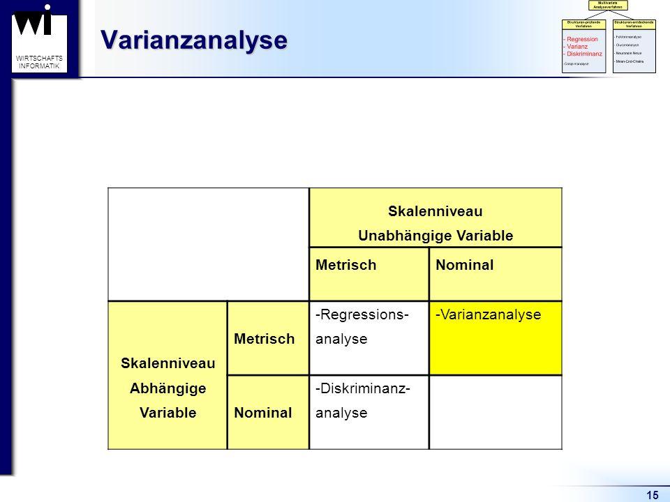 15 WIRTSCHAFTS INFORMATIKVarianzanalyse Skalenniveau Unabhängige Variable MetrischNominal -Regressions--Varianzanalyse Metrischanalyse Skalenniveau Ab