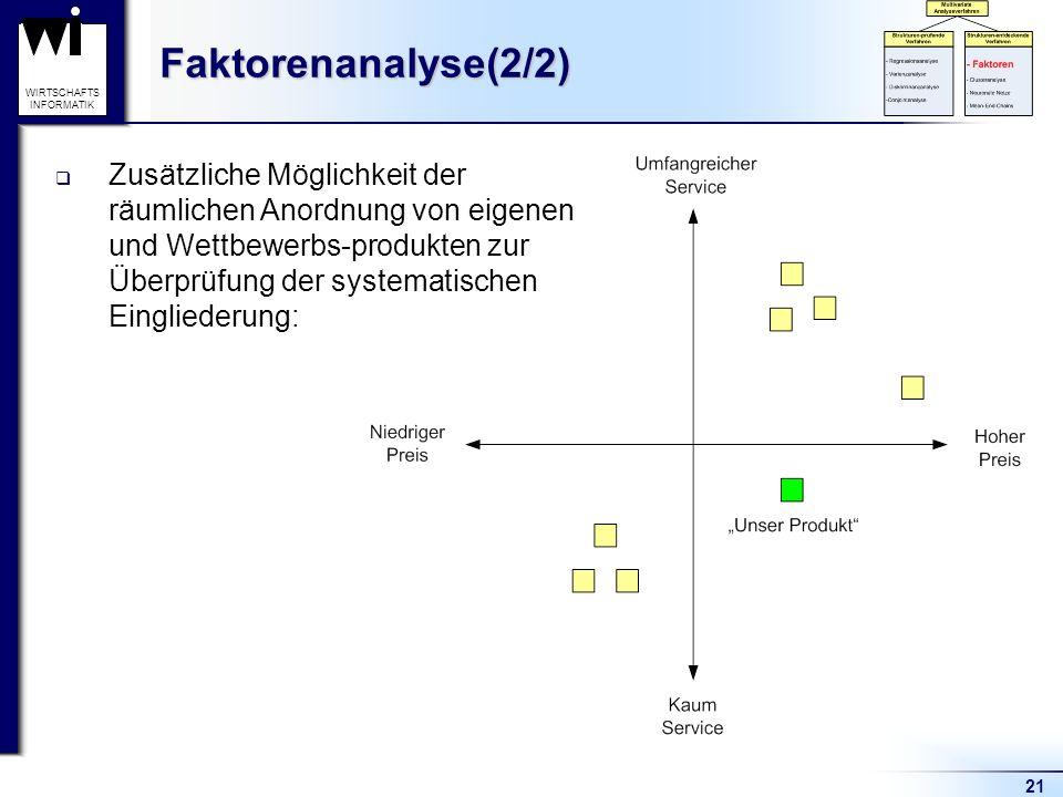 21 WIRTSCHAFTS INFORMATIKFaktorenanalyse(2/2) Zusätzliche Möglichkeit der räumlichen Anordnung von eigenen und Wettbewerbs-produkten zur Überprüfung d