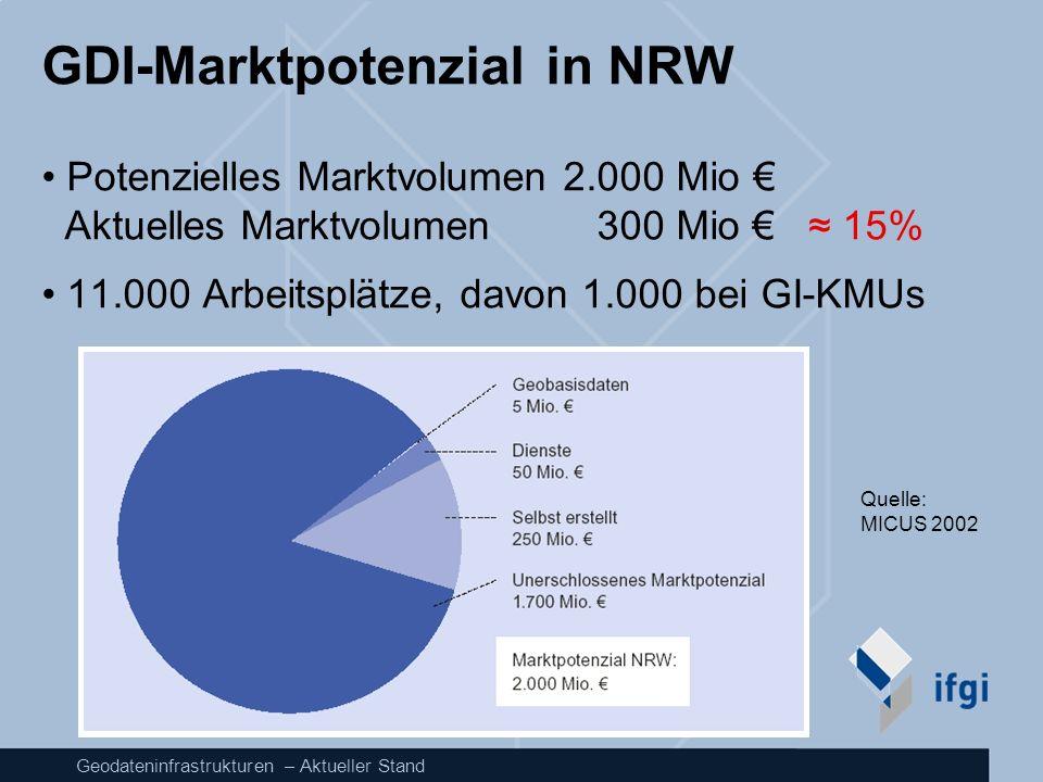 Geodateninfrastrukturen – Aktueller Stand GDI-Marktpotenzial in NRW Potenzielles Marktvolumen2.000 Mio Aktuelles Marktvolumen 300 Mio 15% 11.000 Arbei