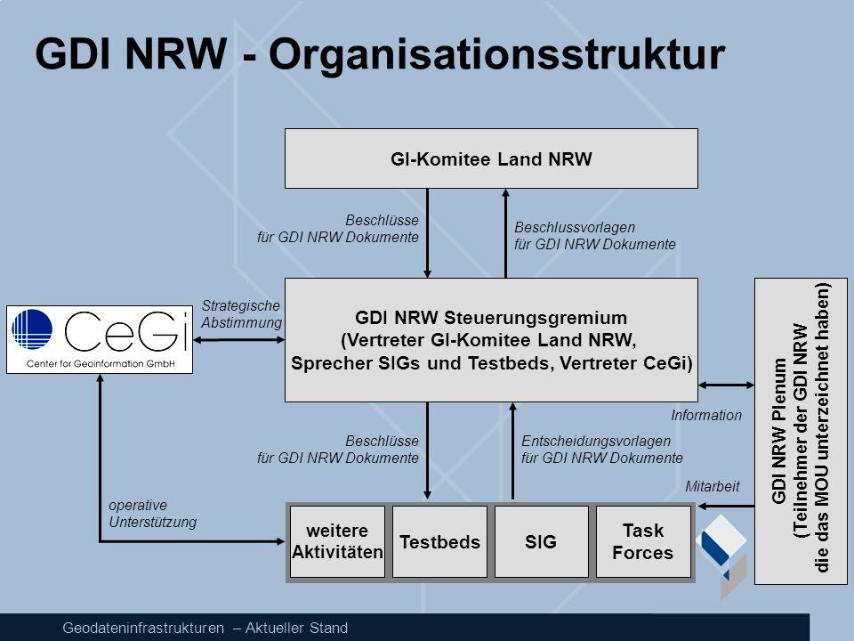 Geodateninfrastrukturen – Aktueller Stand GDI NRW - Organisationsstruktur GDI NRW Steuerungsgremium (Vertreter GI-Komitee Land NRW, Sprecher SIGs und