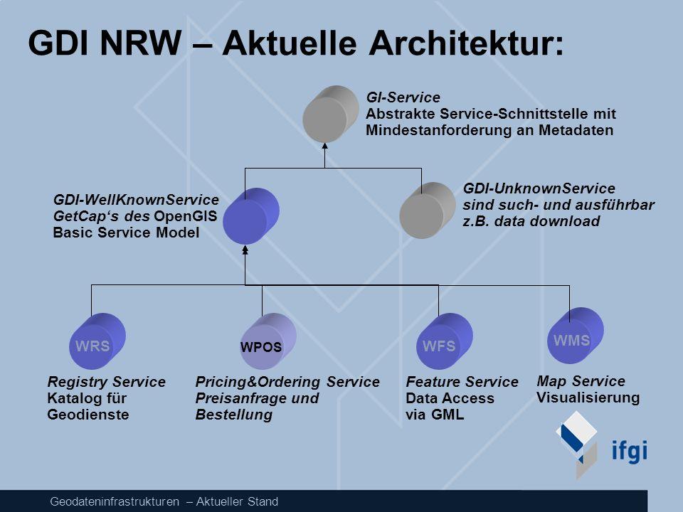 Geodateninfrastrukturen – Aktueller Stand GDI NRW – Aktuelle Architektur: GI-Service Abstrakte Service-Schnittstelle mit Mindestanforderung an Metadat
