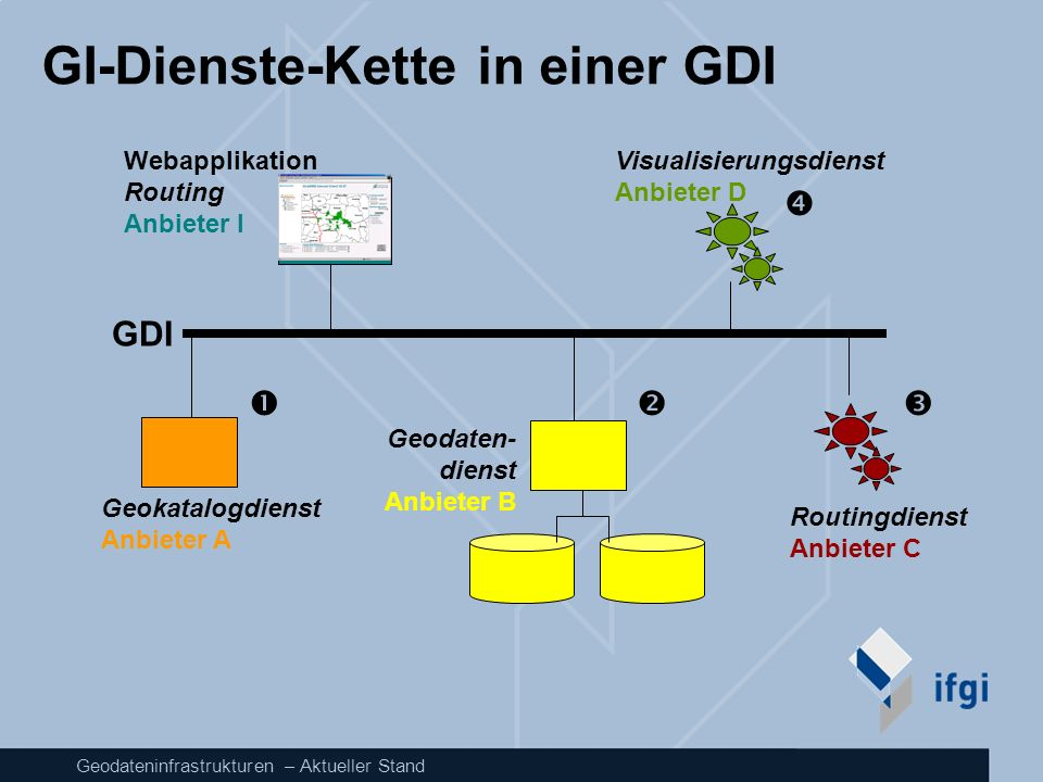 Geodateninfrastrukturen – Aktueller Stand INSPIRE Generic architecture model Clients Middleware French and Italian regional Geospatial data Metadata update EEA Catalog French Catalog Italian Catalog Belgian Geo-processing and catalog Services Content Repositories Other data EEA env.