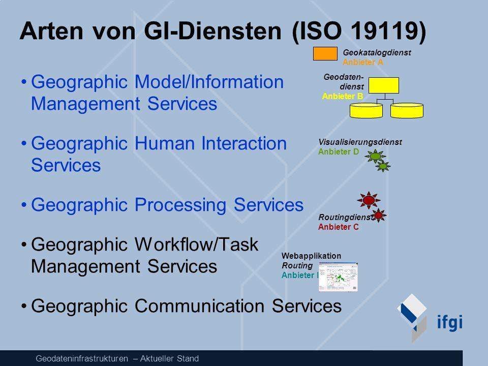 Geodateninfrastrukturen – Aktueller Stand Arten von GI-Diensten (ISO 19119) Geographic Model/Information Management Services Geographic Human Interact