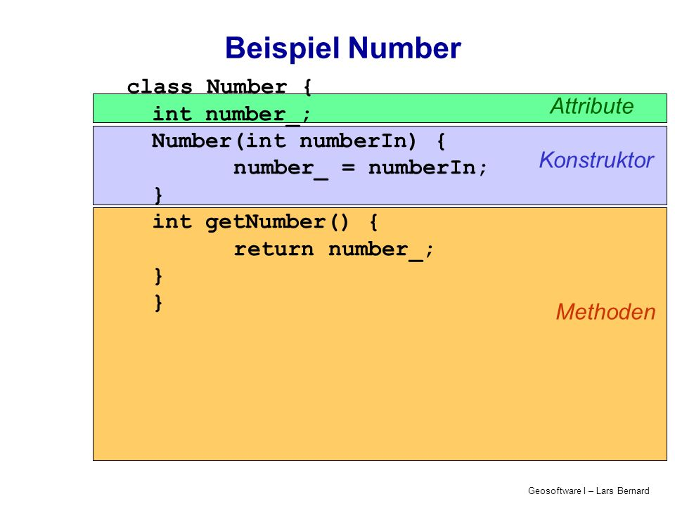 Geosoftware I – Lars Bernard Beispiel Number class Number { int number_; Number(int numberIn) { number_ = numberIn; } int getNumber() { return number_; } Attribute Konstruktor Methoden